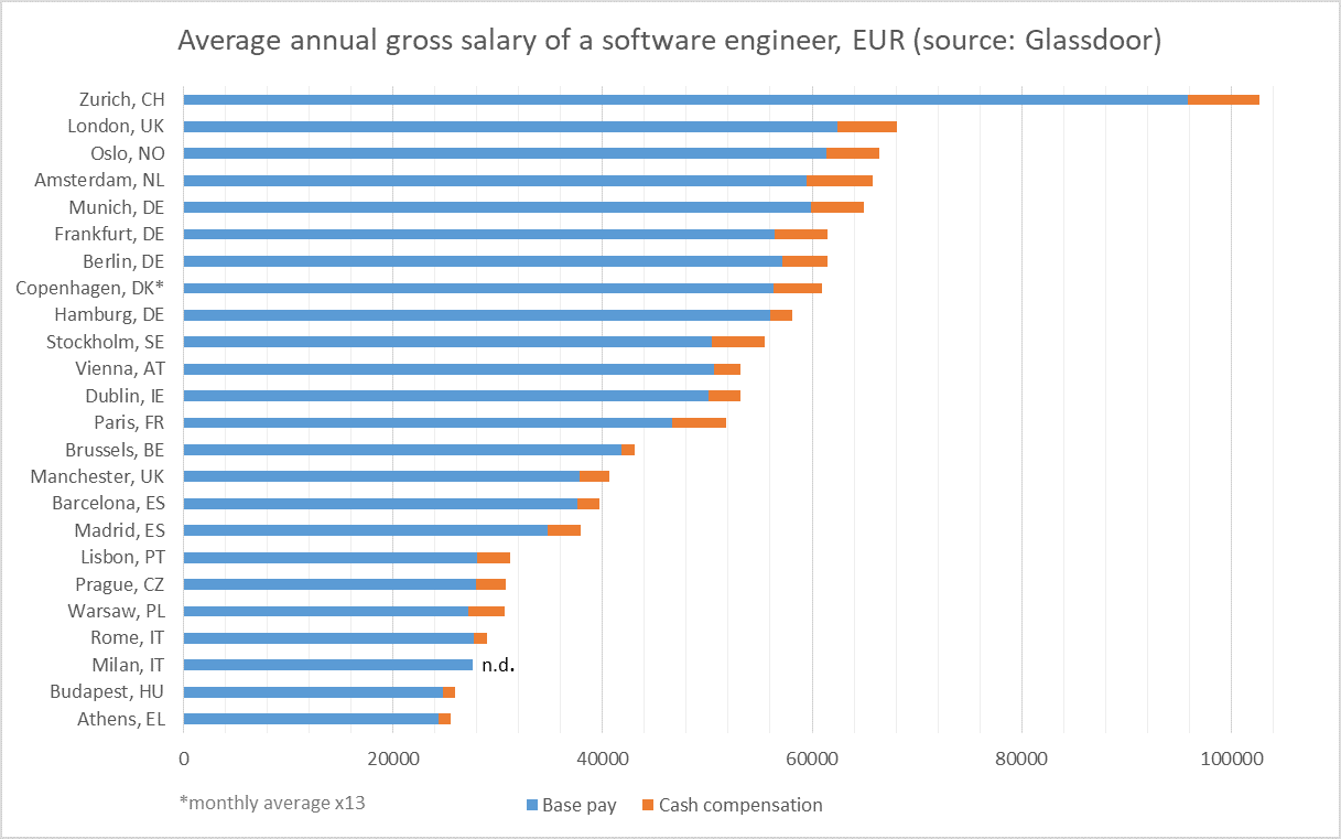 Software Engineering Salaries in Europe vs The United States 20